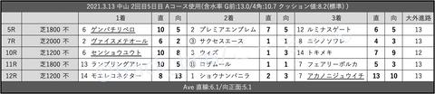 2021.3.13 中山 2回目5日目 Aコース使用