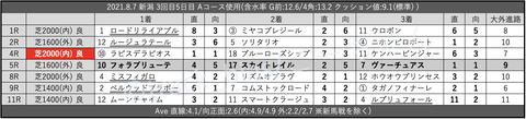 2021.8.7 新潟 3回目5日目 Aコース使用