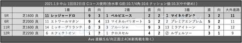 2021.1.9 中山 1回目2日目 Cコース使用