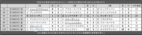 2020.8.8 新潟 2回目5日目 Aコース使用