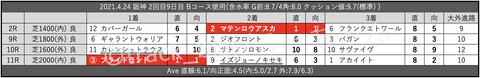 2021.4.24 阪神 2回目9日目 Bコース使用