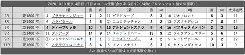 2020.10.10 東京 4回目1日目 Aコース使用