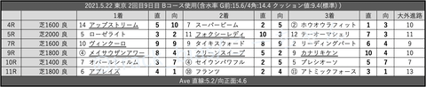 2021.5.22 東京 2回目9日目 Bコース使用