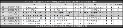 2021.7.31 新潟 3回目3日目 Aコース使用