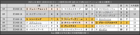 2021.2.6 東京 1回目3日目 Dコース使用