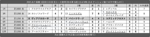 2021.8.7 函館 1回目11日目 Bコース使用