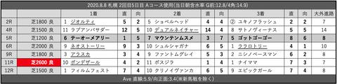 2020.8.8 札幌 2回目5日目 Aコース使用