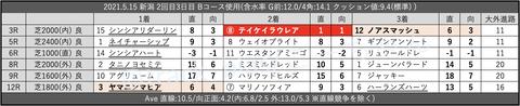 2021.5.15 新潟 2回目3日目 Bコース使用