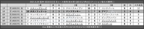 2021.6.26 阪神 3回目3日目 Bコース使用