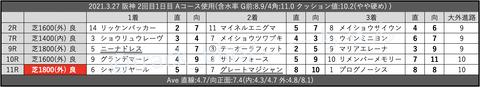 2021.3.27 阪神 2回目1日目 Aコース使用