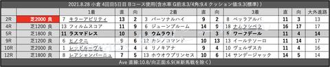 2021.8.28 小倉 4回目5日目 Bコース使用