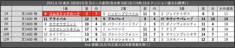 2021.6.19 東京 3回目5日目 Dコース使用