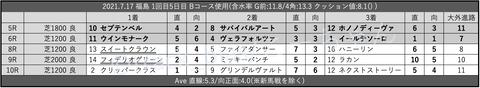 2021.7.17 福島 1回目5日目 Bコース使用