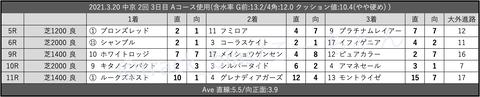 2021.3.20 中京 2回 3日目 Aコース使用