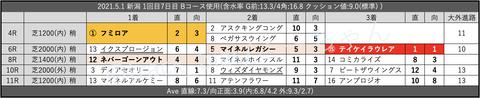 2021.5.1 新潟 1回目7日目 Bコース使用