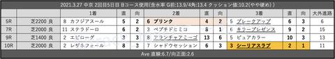 2021.3.27 中京 2回目5日目 Bコース使用