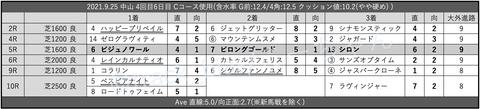 2021.9.25 中山 4回目6日目 Cコース使用