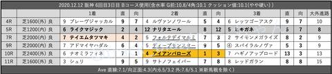 2020.12.12 阪神 6回目3日目 Bコース使用