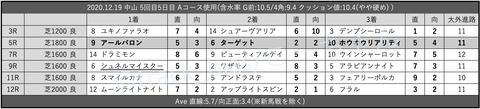 2020.12.19 中山 5回目5日目 Aコース使用