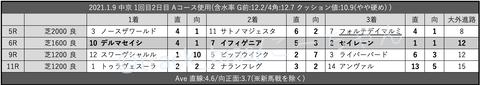2021.1.9 中京 1回目2日目 Aコース使用