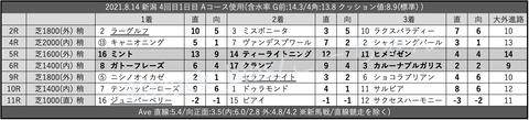 2021.8.14 新潟 4回目1日目 Aコース使用
