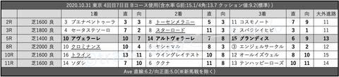 2020.10.31 東京 4回目7日目 Bコース使用