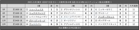 2021.2.20 東京 1回目7日目 Dコース使用
