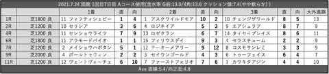 2021.7.24 函館 1回目7日目 Aコース使用