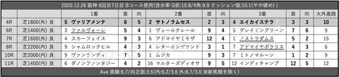 2020.12.26 阪神 6回目7日目 Bコース使用