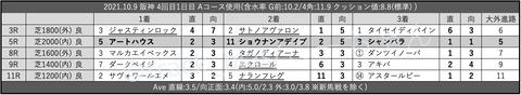 2021.10.9 阪神 4回目1日目 Aコース使用