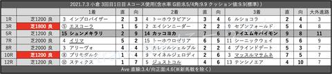 2021.7.3 小倉 3回目1日目 Aコース使用