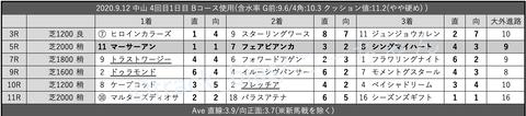 2020.9.12 中山 4回目1日目 Bコース使用