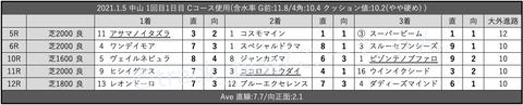 2021.1.5 中山 1回目1日目 Cコース使用