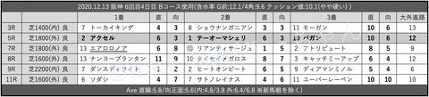 2020.12.13 阪神 6回目4日目 Bコース使用