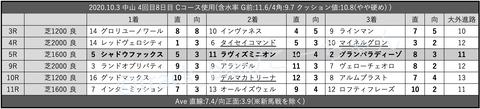 2020.10.3 中山 4回目8日目 Cコース使用