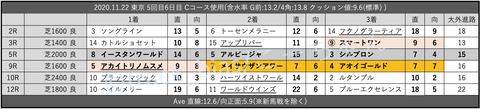 2020.11.22 東京 5回目6日目 Cコース使用