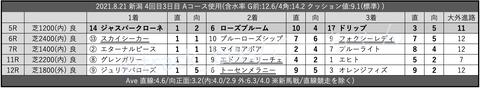 2021.8.21 新潟 4回目3日目 Aコース使用