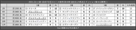 2021.2.6 小倉 1回目7日目 Aコース使用