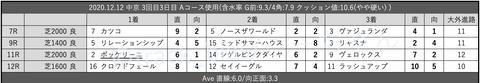2020.12.12 中京 3回目3日目 Aコース使用