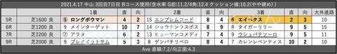 2021.4.17 中山 3回目7日目 Bコース使用