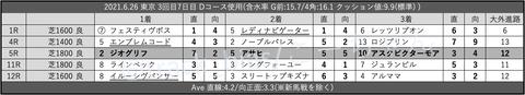 2021.6.26 東京 3回目7日目 Dコース使用