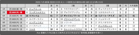 2020.7.25 新潟 2回目1日目 Aコース使用