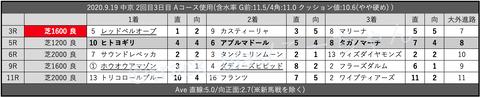 2020.9.19 中京 2回目3日目 Aコース使用