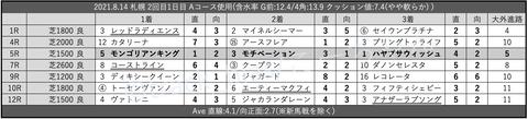 2021.8.14 札幌 2回目1日目 Aコース使用