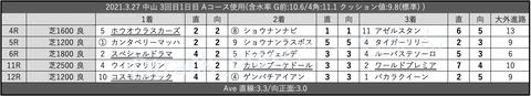 2021.3.27 中山 3回目1日目 Aコース使用