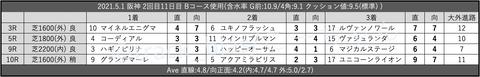 2021.5.1 阪神 2回目11日目 Bコース使用