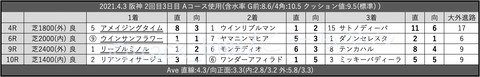 2021.4.3 阪神 2回目3日目 Aコース使用