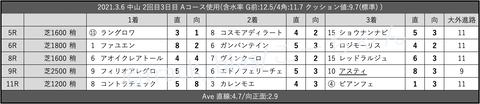 2021.3.6 中山 2回目3日目 Aコース使用