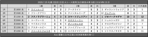2020.7.25 札幌 2回目1日目 Aコース使用