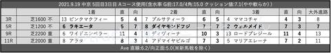 2021.9.19 中京 5回目3日目 Aコース使用